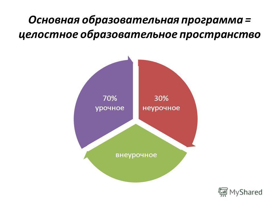 30% неурочное внеурочное 70% урочное Основная образовательная программа = целостное образовательное пространство