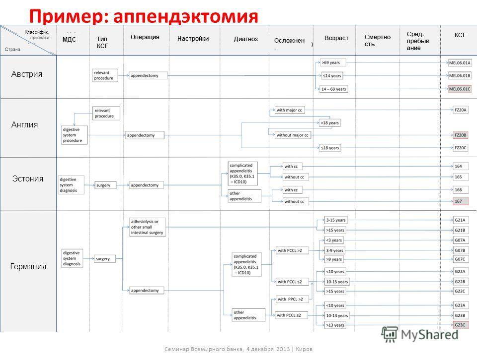 Система классификации больных Классификационные критерии, используемые в европейских странах Семинар Всемирного банка, 4 декабря 2013 | Киров AP-DRGAR-DRGG-DRGGHMNordDRGHRGJGPLKFDBC Характеристики больных Возрастxxxxxxxx- Пол----x---- Диагнозxxxxxxxx