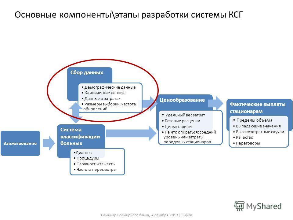 Пример: аппендэктомия Семинар Всемирного банка, 4 декабря 2013 | Киров