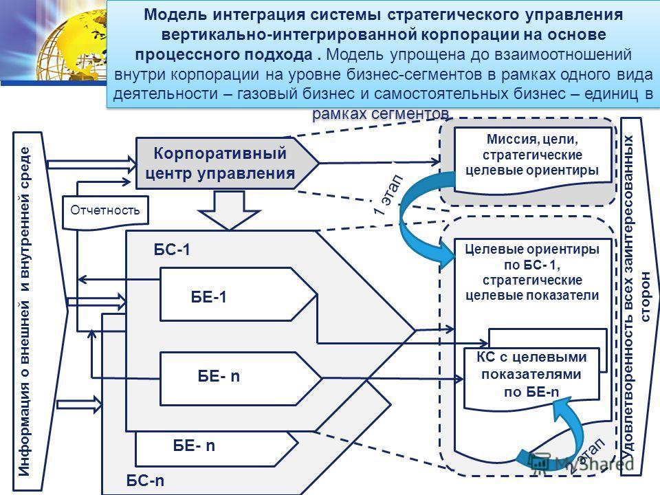 LOGO БЕ-1 БЕ- n Корпоративный центр управления Миссия, цели, стратегические целевые ориентиры БС-1 БЕ-1 БЕ- n БС-n Целевые ориентиры по БС- 1, стратегические целевые показатели КС с целевыми показателями по БЕ-n Информация о внешней и внутренней сред