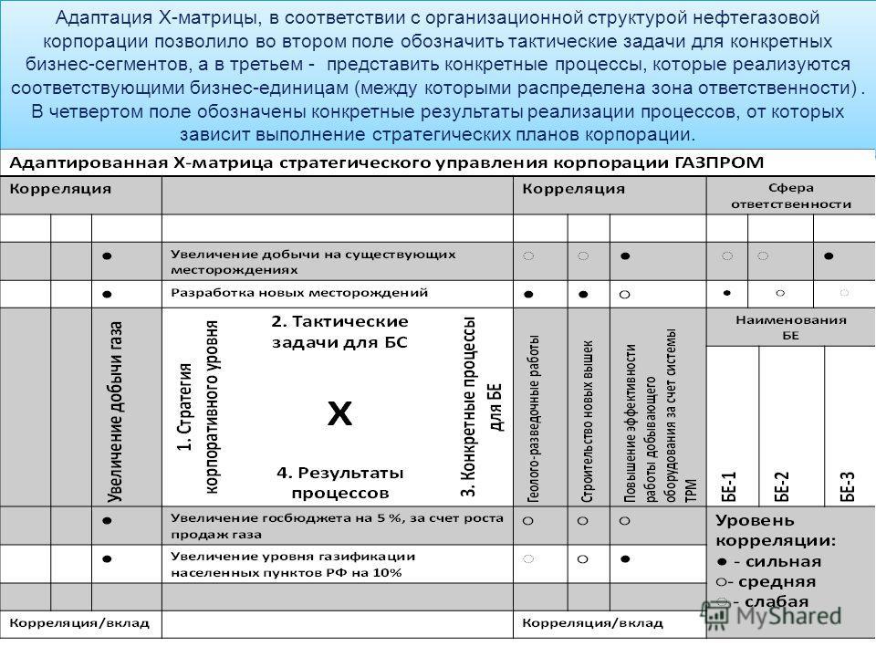 LOGO Адаптация Х-матрицы, в соответствии с организационной структурой нефтегазовой корпорации позволило во втором поле обозначить тактические задачи для конкретных бизнес-сегментов, а в третьем - представить конкретные процессы, которые реализуются с