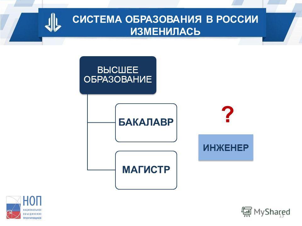 СИСТЕМА ОБРАЗОВАНИЯ В РОССИИ ИЗМЕНИЛАСЬ ВЫСШЕЕ ОБРАЗОВАНИЕ БАКАЛАВРМАГИСТР ИНЖЕНЕР ? 13