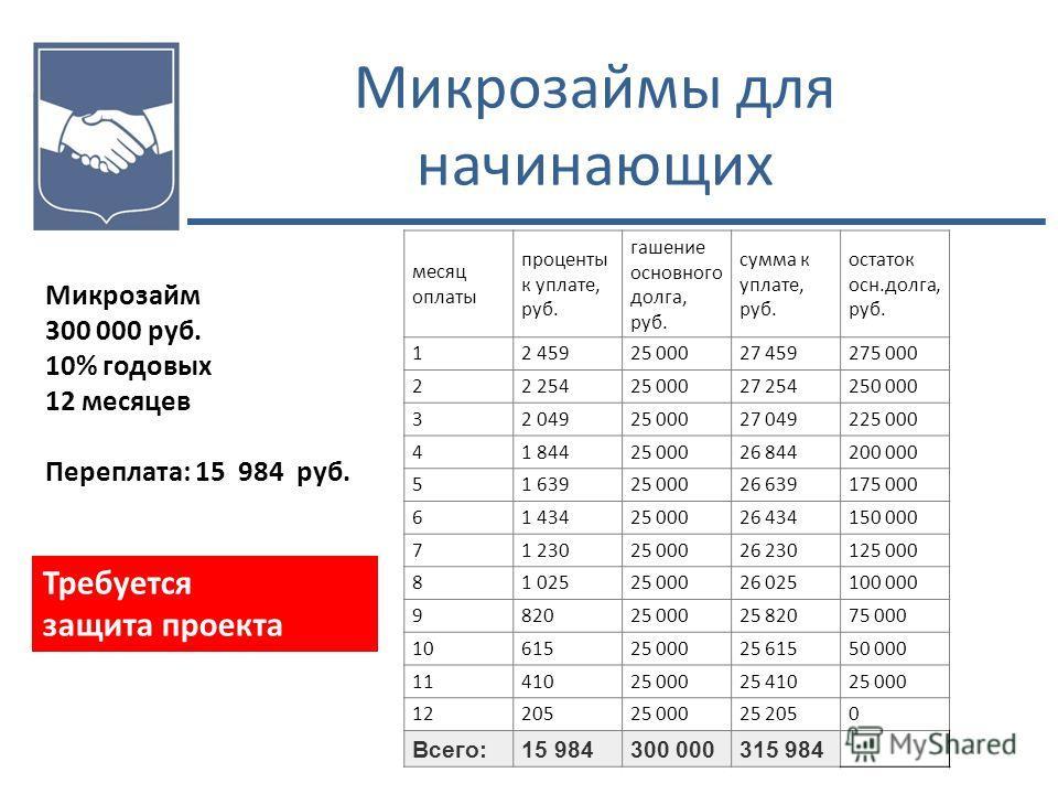 Микрозаймы для начинающих Микрозайм 300 000 руб. 10% годовых 12 месяцев Переплата: 15 984 руб. Требуется защита проекта месяц оплаты проценты к уплате, руб. гашение основного долга, руб. сумма к уплате, руб. остаток осн.долга, руб. 12 45925 00027 459