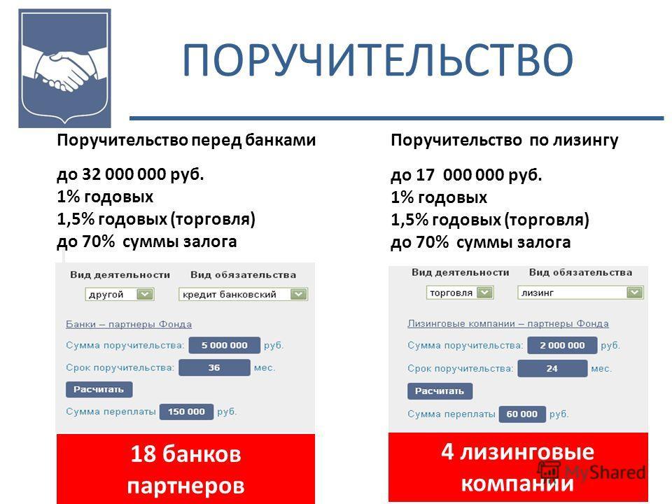 ПОРУЧИТЕЛЬСТВО 18 банков партнеров Поручительство перед банками до 32 000 000 руб. 1% годовых 1,5% годовых (торговля) до 70% суммы залога Поручительство по лизингу до 17 000 000 руб. 1% годовых 1,5% годовых (торговля) до 70% суммы залога 4 лизинговые