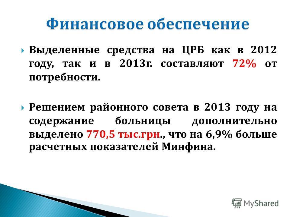 Выделенные средства на ЦРБ как в 2012 году, так и в 2013г. составляют 72% от потребности. Решением районного совета в 2013 году на содержание больницы дополнительно выделено 770,5 тыс.грн., что на 6,9% больше расчетных показателей Минфина.