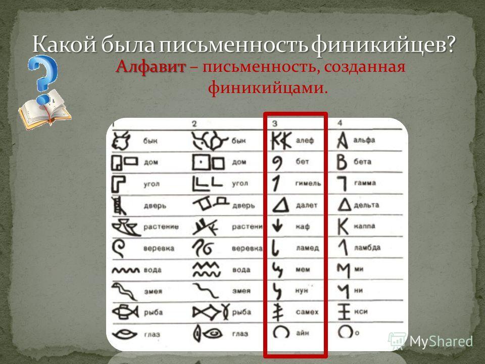 Алфавит Алфавит – письменность, созданная финикийцами.