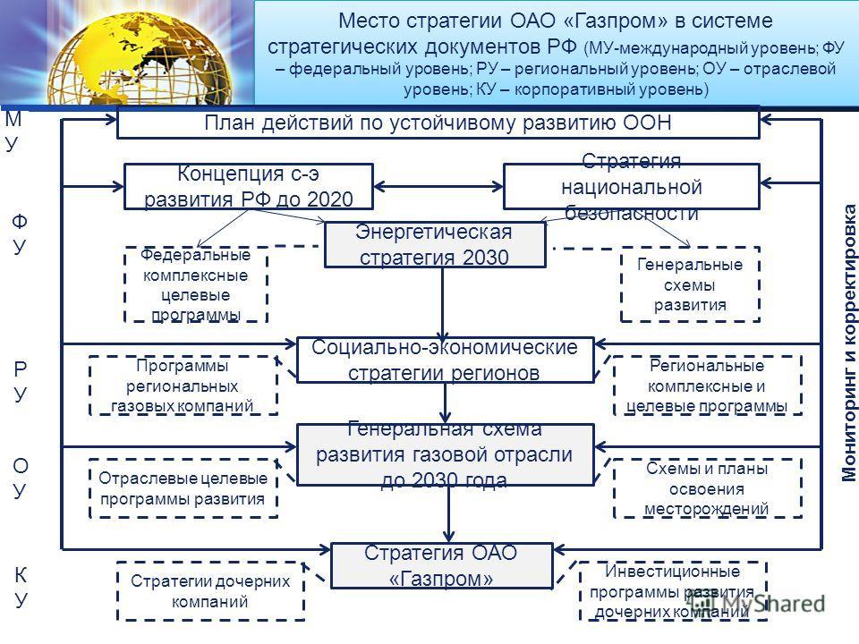 LOGO Место стратегии ОАО «Газпром» в системе стратегических документов РФ (МУ-международный уровень; ФУ – федеральный уровень; РУ – региональный уровень; ОУ – отраслевой уровень; КУ – корпоративный уровень) План действий по устойчивому развитию ООН М