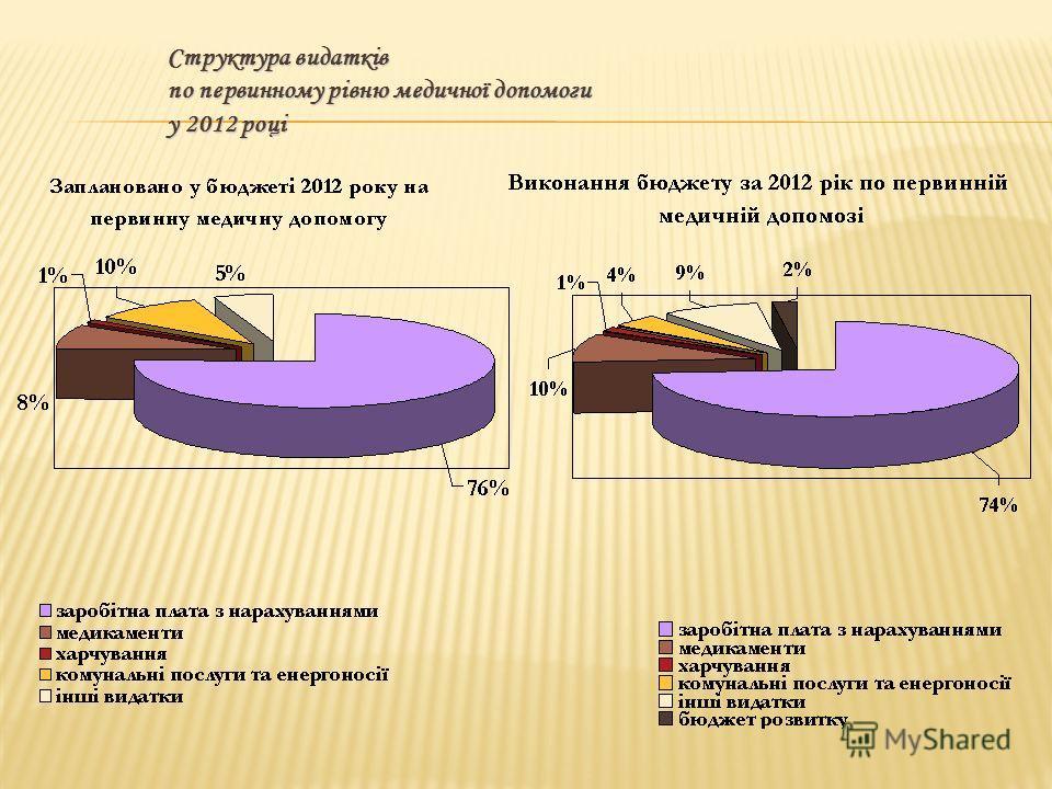 Структура видатків по первинному рівню медичної допомоги у 2012 році