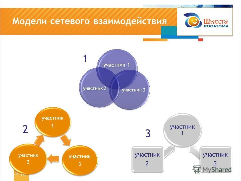 Модели сетевого взаимодействия > 10 участник 1 участник 2 участник 3 участник 1 участник 3 участник 2 участник 1 участник 3 участник 2 1 2 3