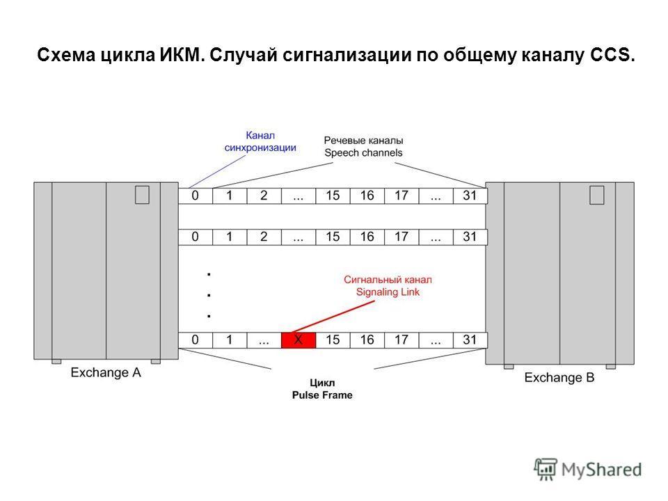 Схема цикла ИКМ. Случай сигнализации по общему каналу CCS.