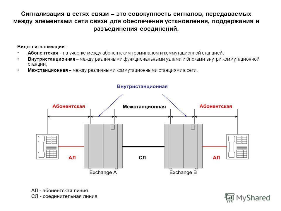 Сигнализация в сетях связи – это совокупность сигналов, передаваемых между элементами сети связи для обеспечения установления, поддержания и разъединения соединений. Виды сигнализации: Абонентская – на участке между абонентским терминалом и коммутаци