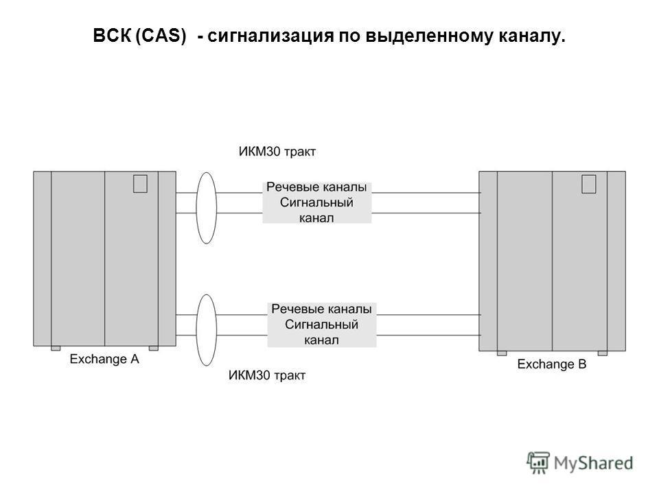 ВСК (CAS) - сигнализация по выделенному каналу.