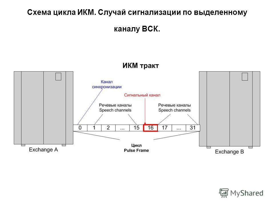 Схема цикла ИКМ. Случай сигнализации по выделенному каналу ВСК.