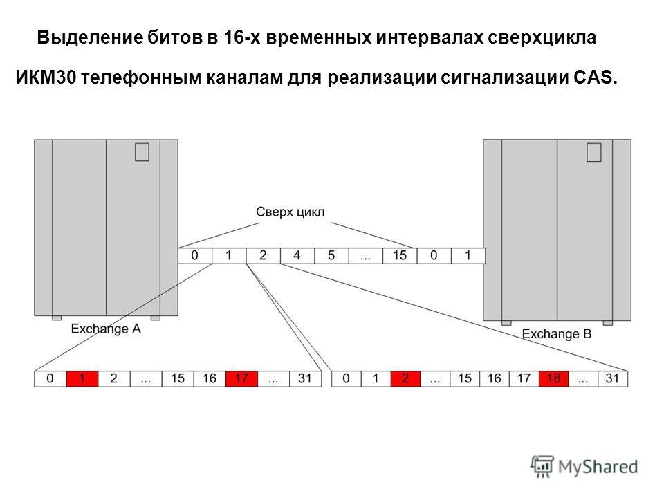 Выделение битов в 16-х временных интервалах сверхцикла ИКМ30 телефонным каналам для реализации сигнализации CAS.