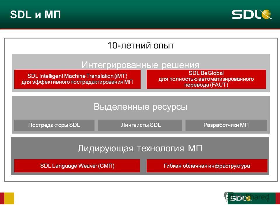 9 Выделенные ресурсы 10-летний опыт SDL и МП Лидирующая технология МП Постредакторы SDLЛингвисты SDLРазработчики МП SDL Language Weaver (СМП)Гибкая облачная инфраструктура Интегрированные решения SDL Intelligent Machine Translation (iMT) для эффектив