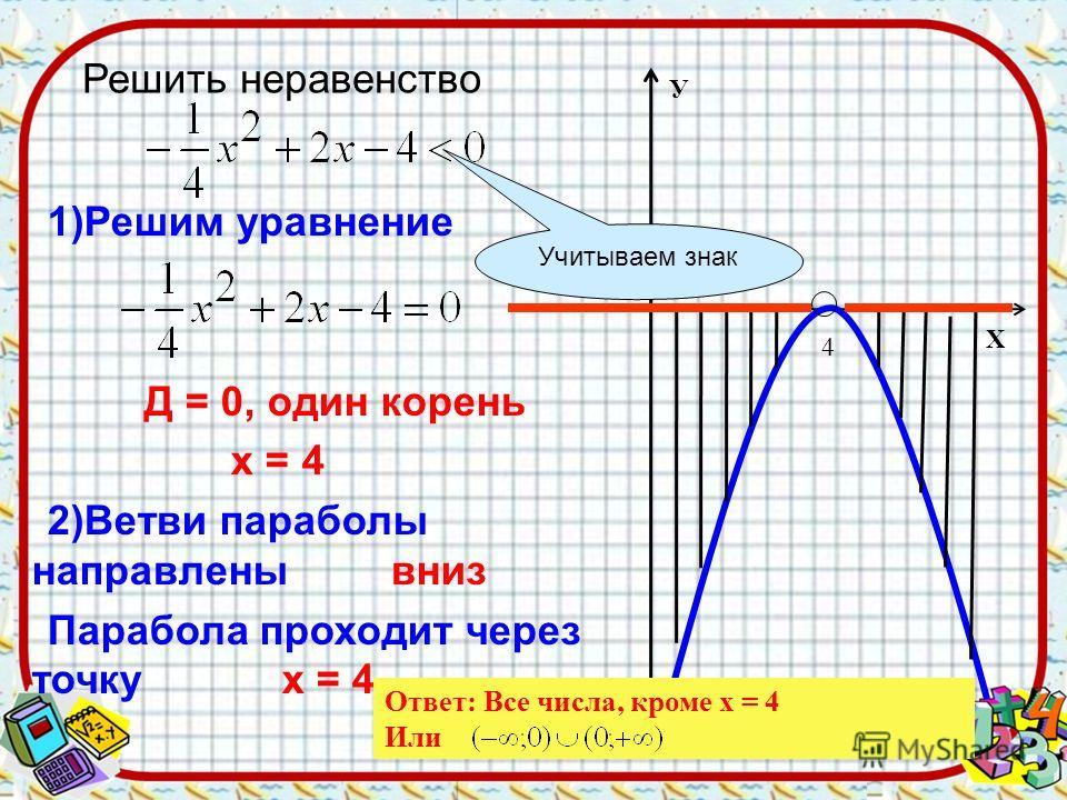 1)Решим уравнение Д = 0, один корень х = 4 2)Ветви параболы направлены вниз Парабола проходит через точку х = 4 4 Х У Ответ: Все числа, кроме х = 4 Или Учитываем знак Решить неравенство