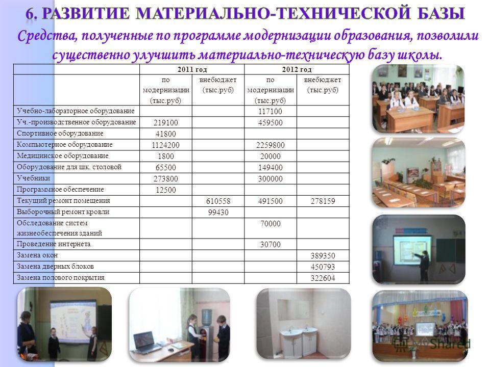 Средства, полученные по программе модернизации образования, позволили существенно улучшить материально-техническую базу школы. 2011 год2012 год по модернизации (тыс.руб) внебюджет (тыс.руб) по модернизации (тыс.руб) внебюджет (тыс.руб) Учебно-лаборат