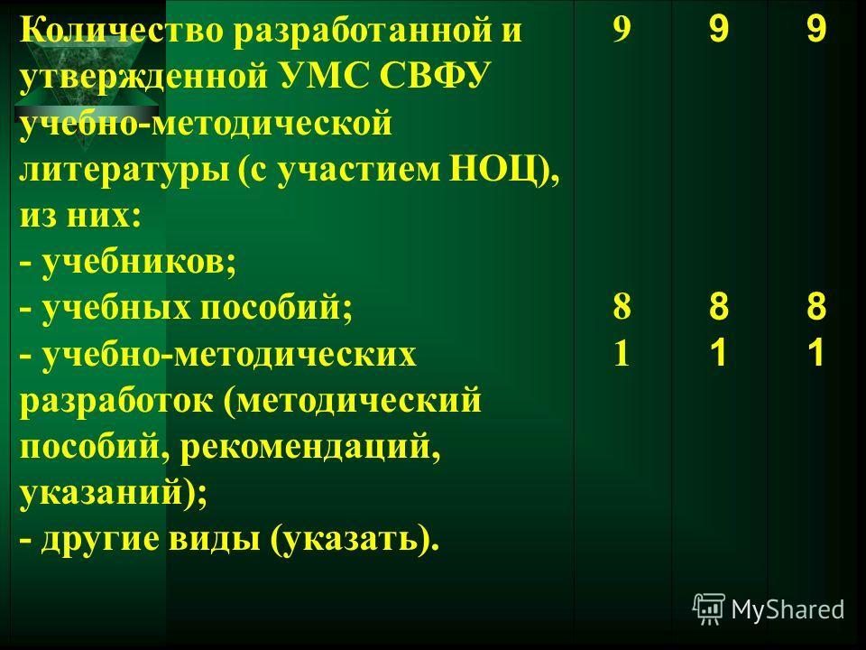 Количество разработанной и утвержденной УМС СВФУ учебно-методической литературы (с участием НОЦ), из них: - учебников; - учебных пособий; - учебно-методических разработок (методический пособий, рекомендаций, указаний); - другие виды (указать). 981981