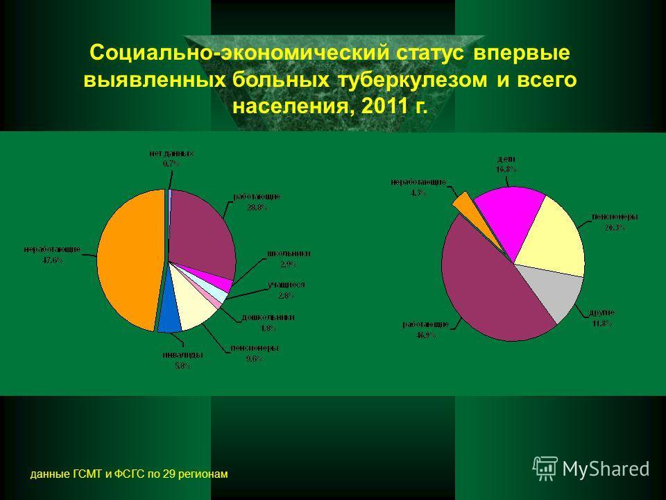 Социально-экономический статус впервые выявленных больных туберкулезом и всего населения, 2011 г. данные ГСМТ и ФСГС по 29 регионам