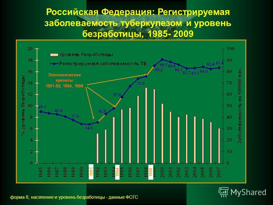 Российская Федерация: Регистрируемая заболеваемость туберкулезом и уровень безработицы, 1985- 2009 форма 8, население и уровень безработицы - данные ФСГС