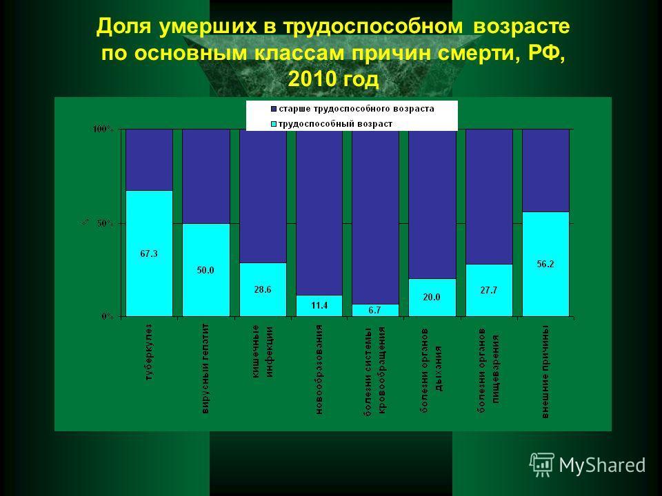 Доля умерших в трудоспособном возрасте по основным классам причин смерти, РФ, 2010 год