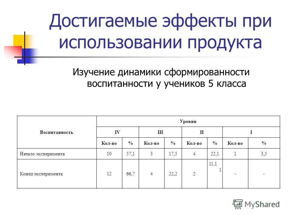 Достигаемые эффекты при использовании продукта Изучение динамики сформированности воспитанности у учеников 5 класса Воспитанность Уровни IVIIIIII Кол-во% % % % Начало эксперимента1057,1317,5422,113,5 Конец эксперимента1266,7422,22 11,1 1 --