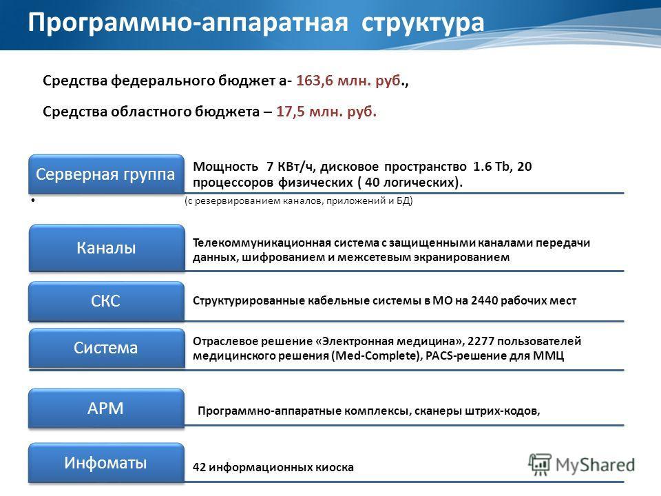 Мощность 7 КВт/ч, дисковое пространство 1.6 Tb, 20 процессоров физических ( 40 логических). Серверная группа (c резервированием каналов, приложений и БД) Телекоммуникационная система с защищенными каналами передачи данных, шифрованием и межсетевым эк