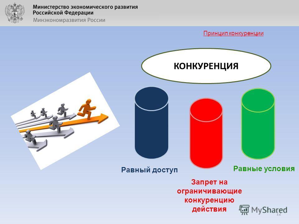 12 Принцип конкуренции КОНКУРЕНЦИЯ Равный доступ Запрет на ограничивающие конкуренцию действия Равные условия