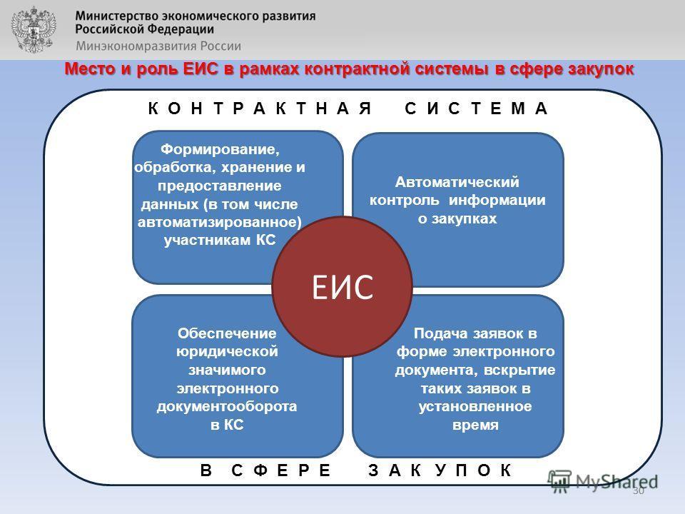 Автоматический контроль информации о закупках 30 Место и роль ЕИС в рамках контрактной системы в сфере закупок ЕИС Подача заявок в форме электронного документа, вскрытие таких заявок в установленное время Формирование, обработка, хранение и предостав
