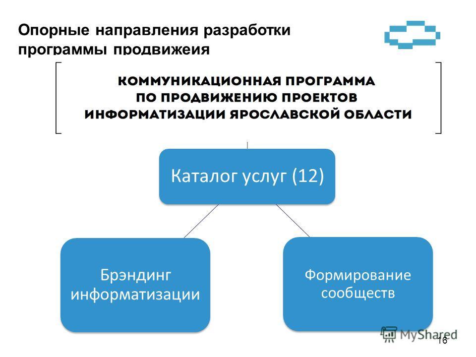 Опорные направления разработки программы продвижеия 16 Каталог услуг (12) Формирование сообществ Брэндинг информатизации