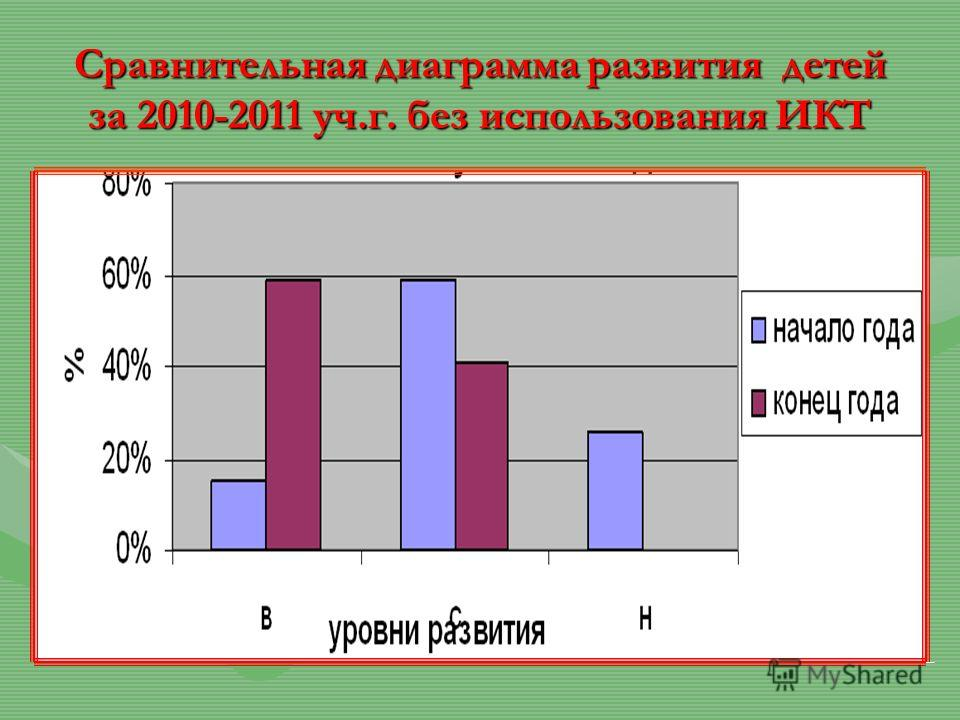 Сравнительная диаграмма развития детей за 2010-2011 уч.г. без использования ИКТ