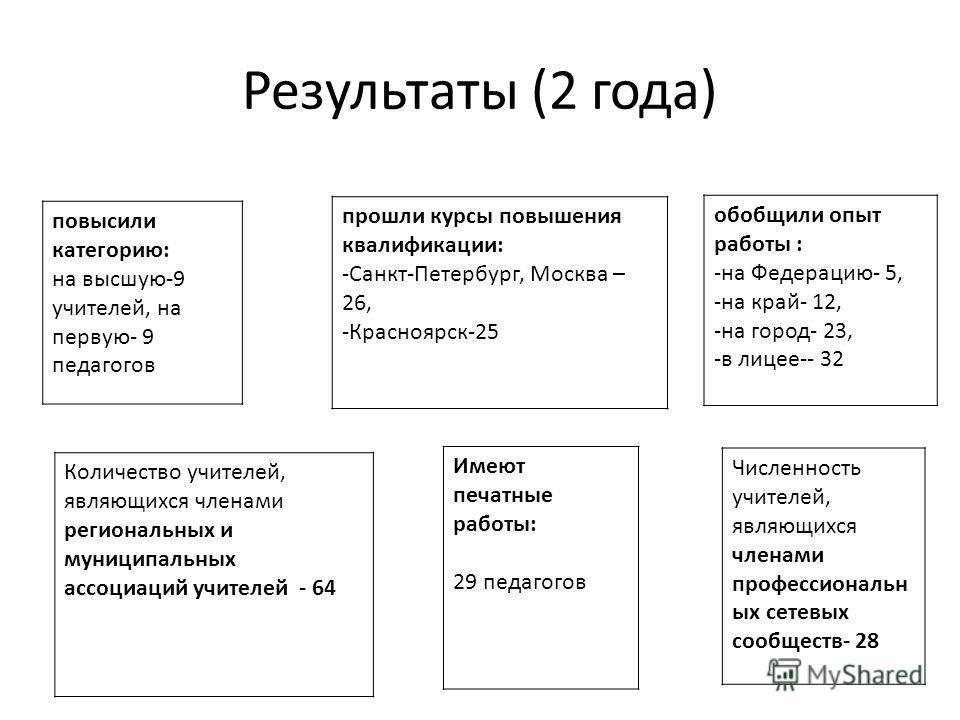 Результаты (2 года) повысили категорию: на высшую-9 учителей, на первую- 9 педагогов прошли курсы повышения квалификации: -Санкт-Петербург, Москва – 26, -Красноярск-25 обобщили опыт работы : -на Федерацию- 5, -на край- 12, -на город- 23, -в лицее-- 3