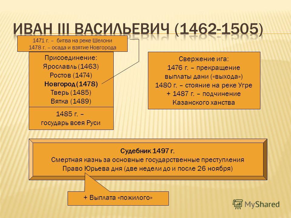 Присоединение: Ярославль (1463) Ростов (1474) Новгород (1478) Тверь (1485) Вятка (1489) Свержение ига: 1476 г. – прекращение выплаты дани («выхода») 1480 г. – стояние на реке Угре + 1487 г. – подчинение Казанского ханства 1471 г. – битва на реке Шело