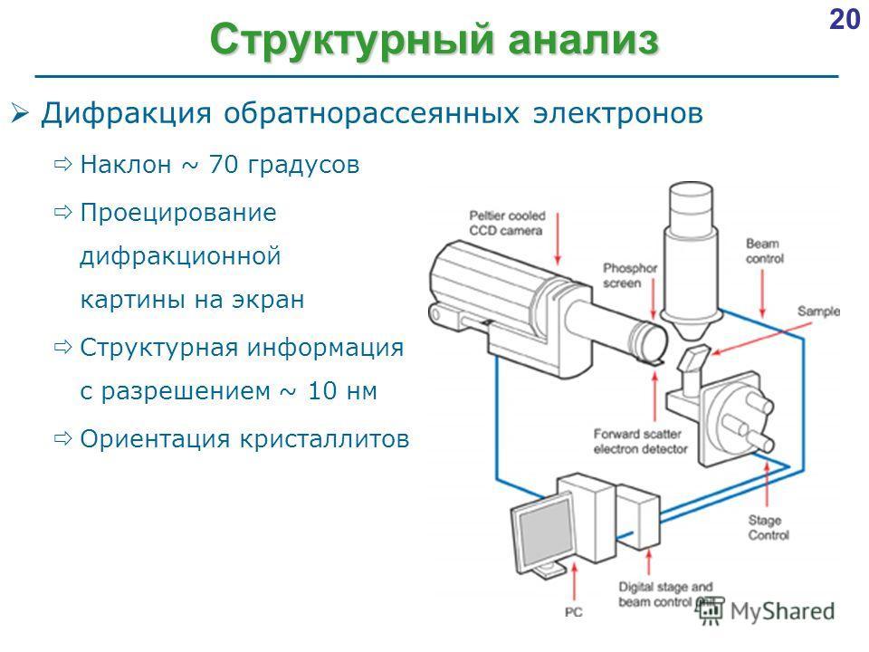 20 Структурный анализ Дифракция обратнорассеянных электронов Наклон ~ 70 градусов Проецирование дифракционной картины на экран Структурная информация с разрешением ~ 10 нм Ориентация кристаллитов