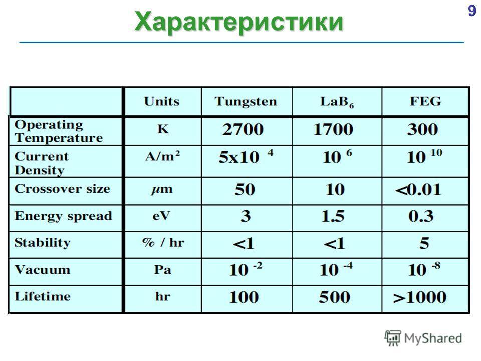 9 Характеристики