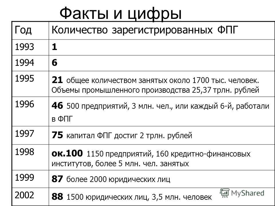 Факты и цифры ГодКоличество зарегистрированных ФПГ 19931 19946 1995 21 общее количеством занятых около 1700 тыс. человек. Объемы промышленного производства 25,37 трлн. рублей 1996 46 500 предприятий, 3 млн. чел., или каждый 6-й, работали в ФПГ 1997 7
