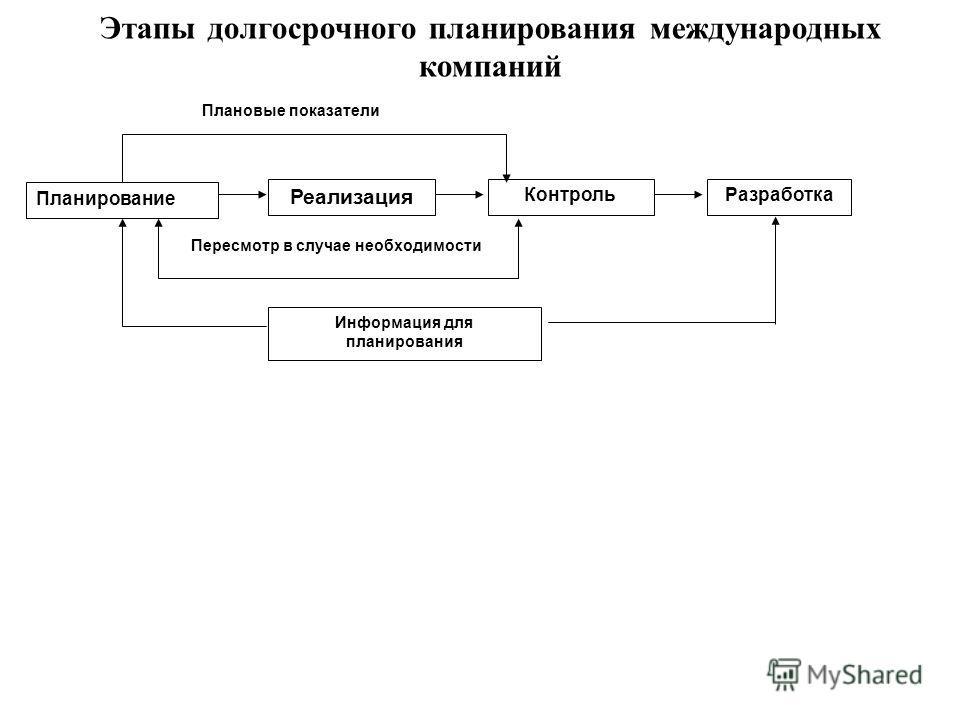 Планирование Реализация КонтрольРазработка Информация для планирования Пересмотр в случае необходимости Плановые показатели Этапы долгосрочного планирования международных компаний
