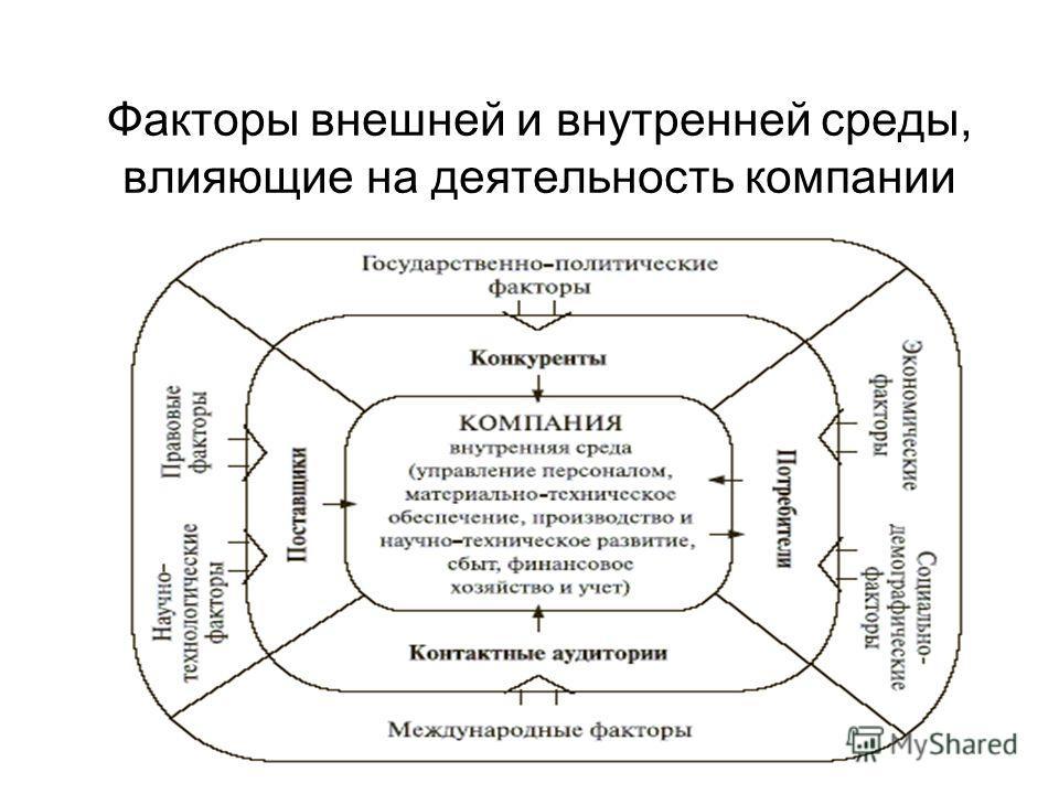 Факторы внешней и внутренней среды, влияющие на деятельность компании