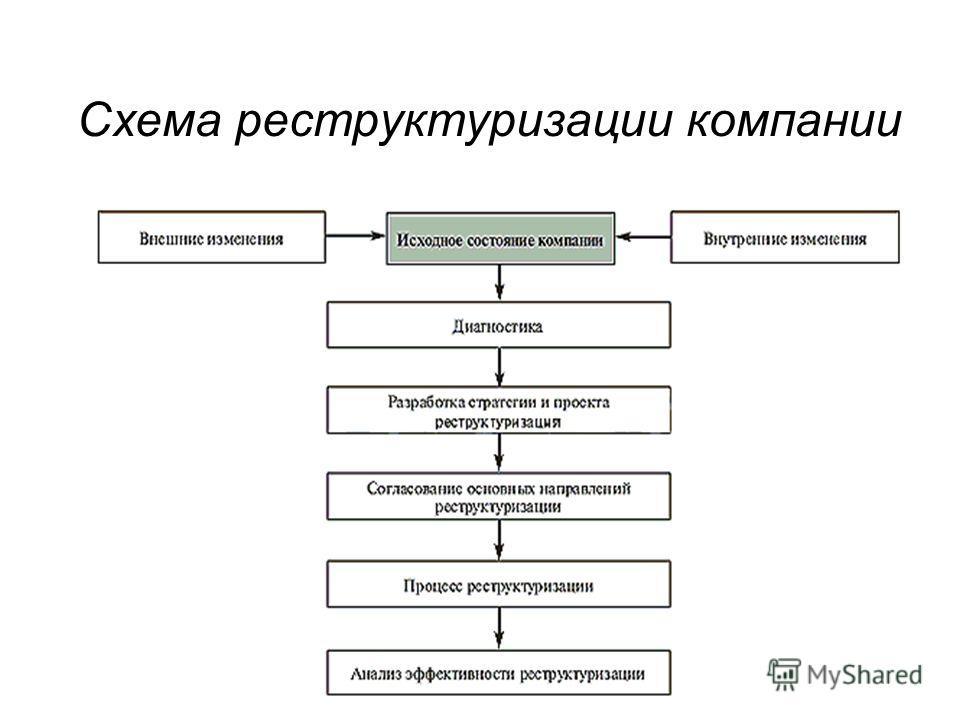 Схема реструктуризации компании