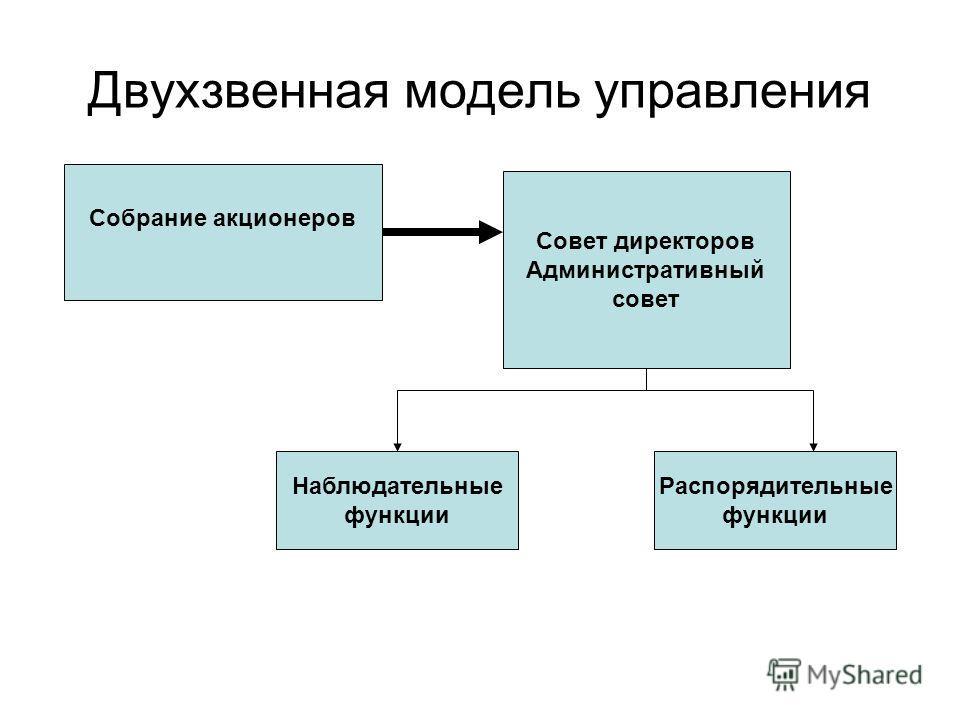 Двухзвенная модель управления Собрание акционеров Совет директоров Административный совет Наблюдательные функции Распорядительные функции