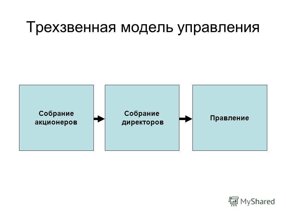 Трехзвенная модель управления Собрание акционеров Собрание директоров Правление