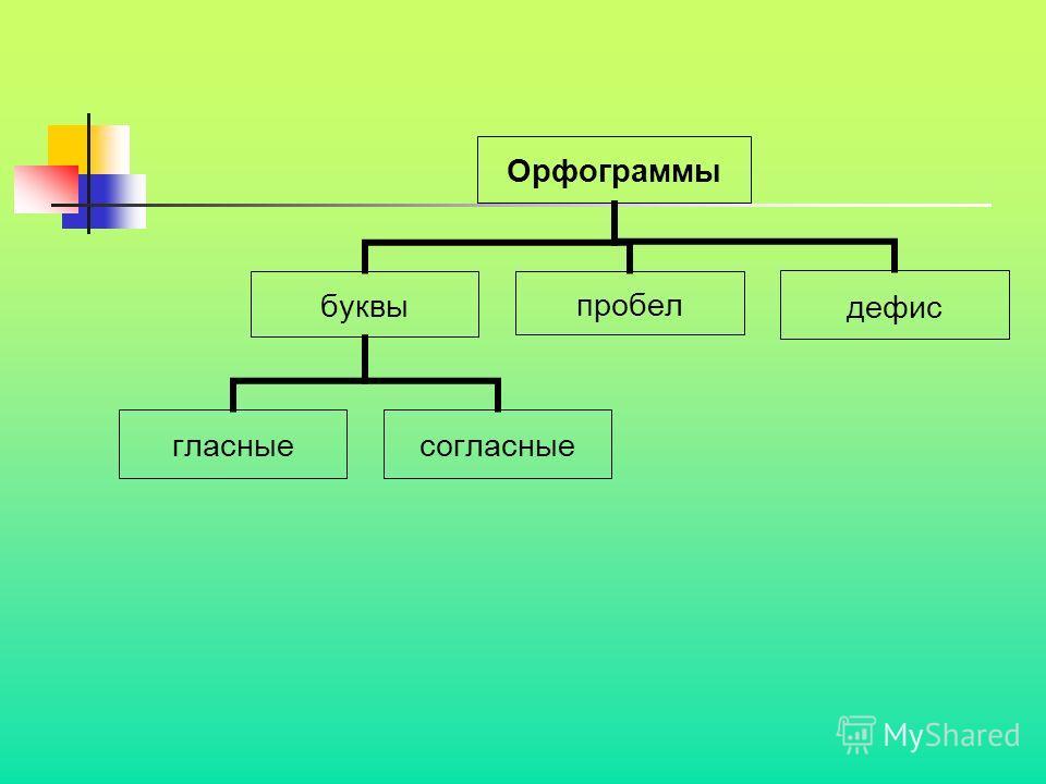 Орфограммы буквы гласныесогласные пробелдефис