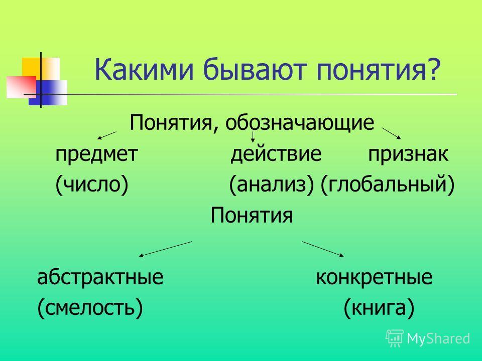 Какими бывают понятия? Понятия, обозначающие предмет действие признак (число) (анализ) (глобальный) Понятия абстрактные конкретные (смелость) (книга)