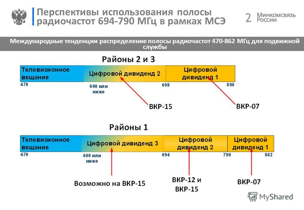 2 2 Перспективы использования полосы радиочастот 694-790 МГц в рамках МСЭ Международные тенденции распределение полосы радиочастот 470-862 МГц для подвижной службы