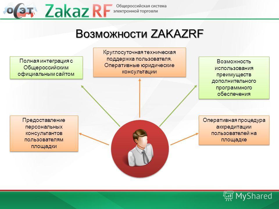 Возможности ZAKAZRF Полная интеграция с Общероссийским официальным сайтом Предоставление персональных консультантов пользователям площадки Возможность использования преимуществ дополнительного программного обеспечения Оперативная процедура аккредитац