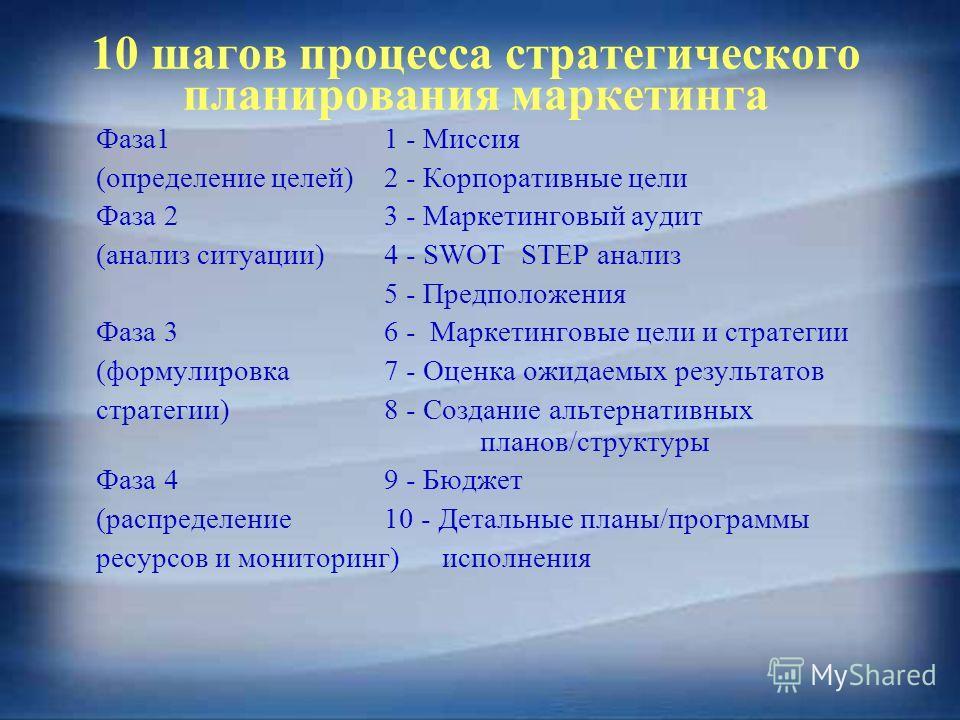 10 шагов процесса стратегического планирования маркетинга Фаза11 - Миссия (определение целей)2 - Корпоративные цели Фаза 2 3 - Маркетинговый аудит (анализ ситуации)4 - SWOT STEP анализ 5 - Предположения Фаза 3 6 - Маркетинговые цели и стратегии (форм