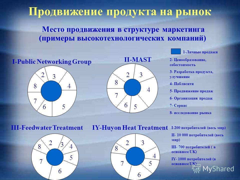 Продвижение продукта на рынок Место продвижения в структуре маркетинга (примеры высокотехнологических компаний) I-Public Networking Group II-MAST III-Feedwater TreatmentIY-Huyon Heat Treatment 1-Личные продажи 2 2- Ценообразование, себестоимость 3- Р