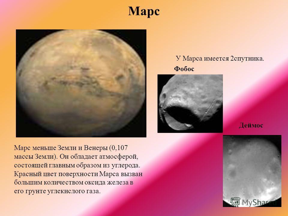 Марс У Марса имеется 2спутника. Фобос Марс меньше Земли и Венеры (0,107 массы Земли). Он обладает атмосферой, состоящей главным образом из углерода. Красный цвет поверхности Марса вызван большим количеством оксида железа в его грунте углекислого газа
