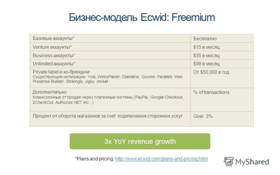 Бизнес-модель Ecwid: Freemium Базовые аккаунты* Бесплатно Venture аккаунты*$15 в месяц Business аккаунты*$35 в месяц Unlimited аккаунты*$99 в месяц Private label и ко-брендинг Существующие интеграции: Yola, WebsPlanet, Diamatrix, Goorim, Parallels We