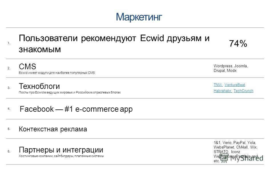 Маркетинг 1. Пользователи рекомендуют Ecwid друзьям и знакомым 74% 2. CMS Ecwid имеет модули для наиболее популярных CMS Wordpress, Joomla, Drupal, Modx 3. Техноблоги Посты про Ecwid в ведущих мировых и Российcких отраслевых блогах TNW,TNW, VentureBe